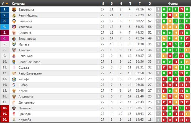 Турнирная лиги премьер таблица испанской