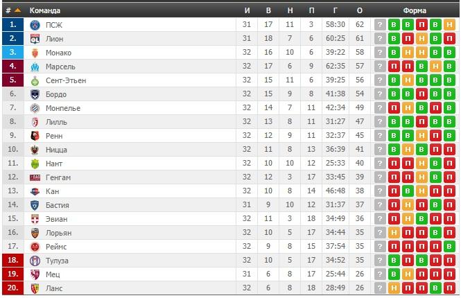 Италия премьер лига турнирная таблица