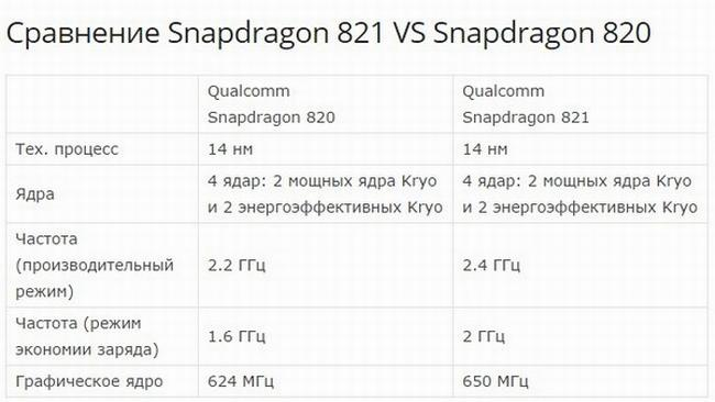 Snapdragon 821 03