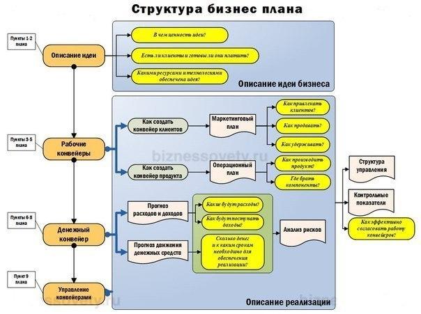 biznesplan-shema
