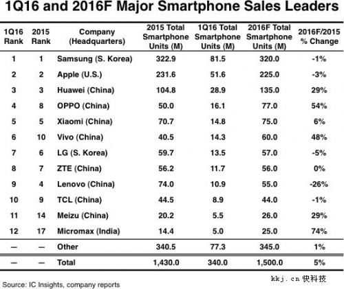 Q2 2016 Smartphone Growth Rates