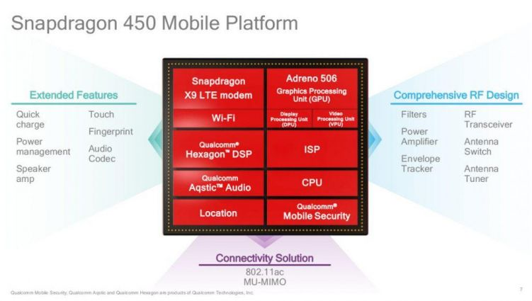 Qualcomm Snapdragon 450 specs 1024x579