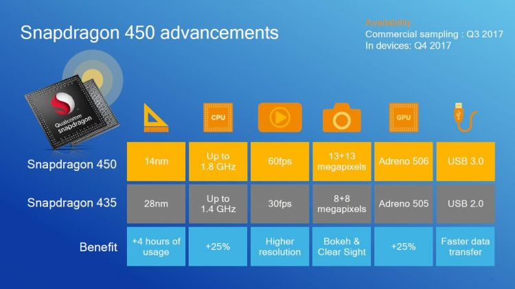 Qualcomm Snapdragon 450 7