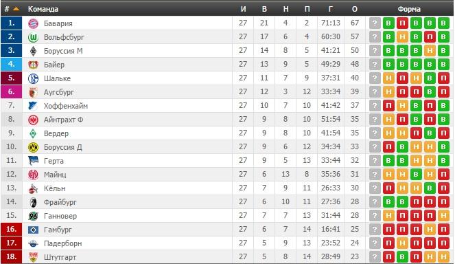Таблица немецкой футбольной лиги англии