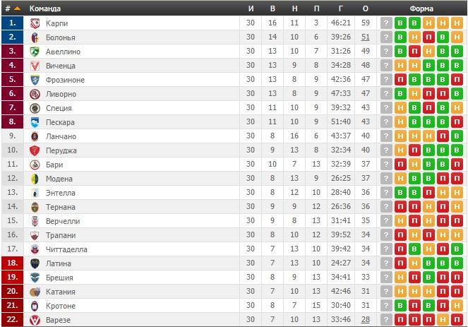 Футбол италия премьер лига турнирная таблица