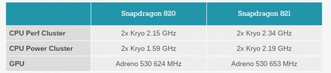 Snapdragon 821 vs Snapdragon 820 678x151